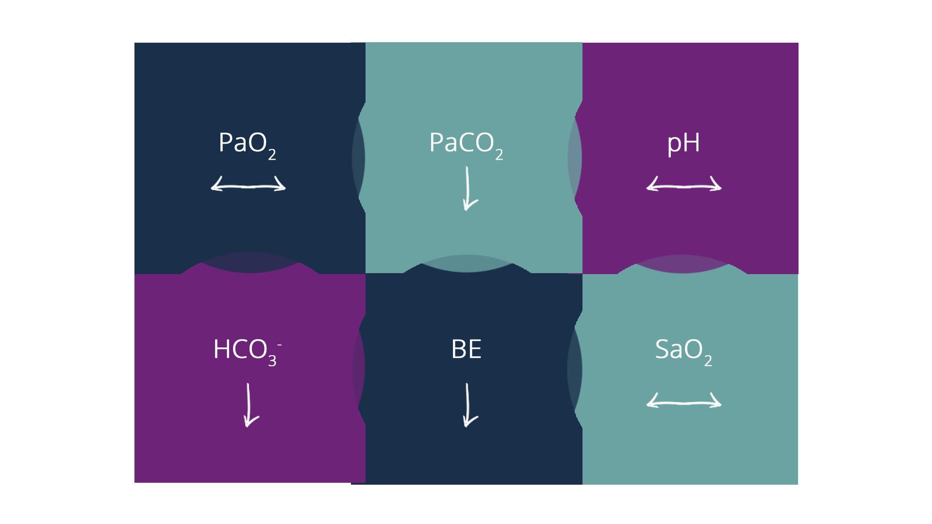 Metabolic acidosis with respiratory compensation