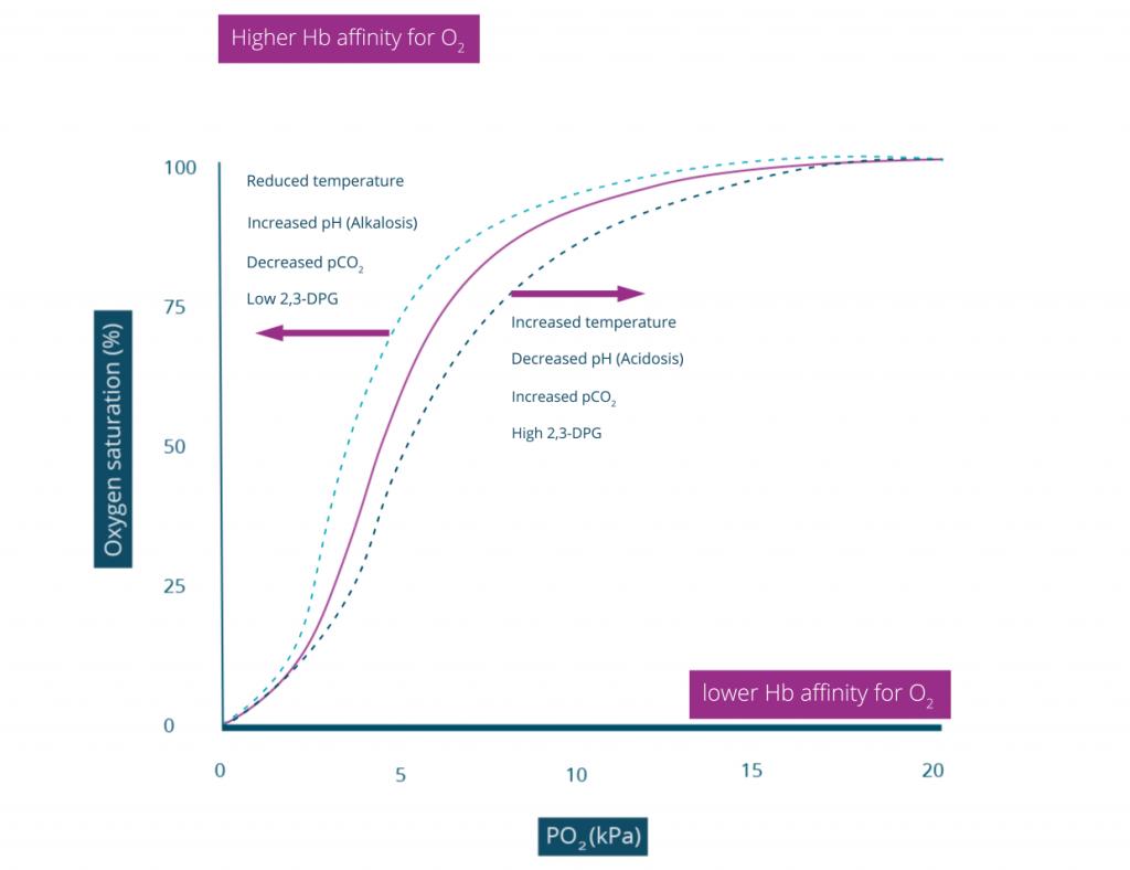 Oxygen dissociation curve in practice